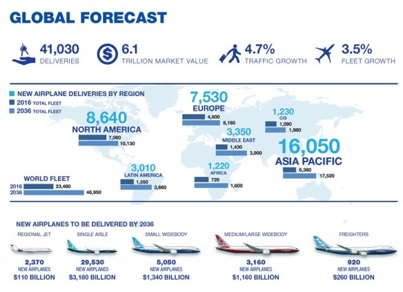 Boeing Global Forecast 2017-2037